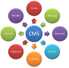 cmswebsitedesign